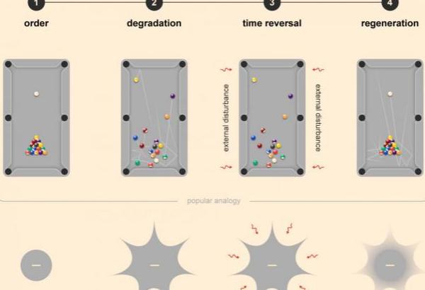 ロシア・米国・スイスの合同研究チーム 量子コンピューターでの時間逆行実験に成功の可能性