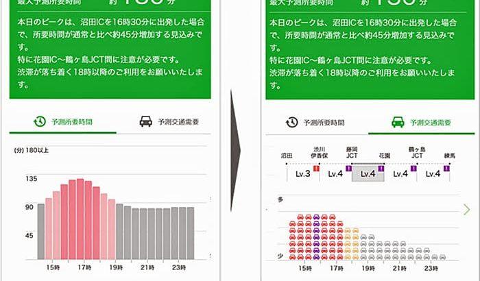 NEXCO東日本・NTTドコモ 関越道の「AI渋滞予知」配信を開始