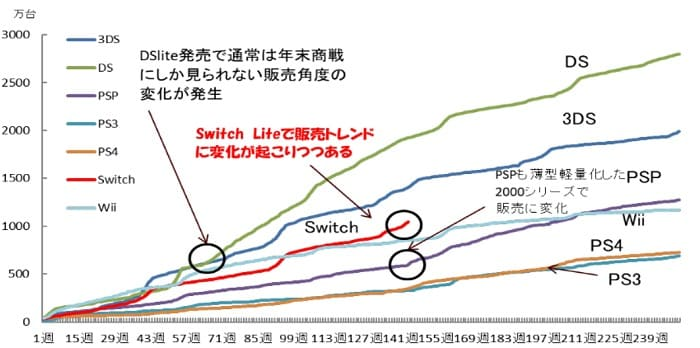 "Nintendo Switch Lite 米国で好調な販売記録 ""据置ファースト""トレンドに変化か"