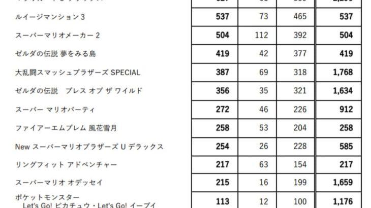 任天堂 2020年3月期 第3四半期決算 当期ミリオンセラー自社タイトル