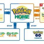 任天堂「Pokémon HOME」配信開始 異なるソフト間でのポケモン移動など対応