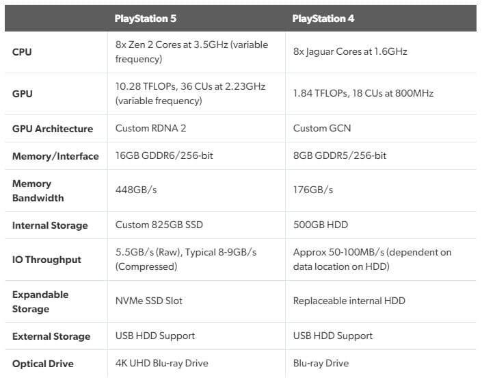 ソニー プレステ5の本体スペックを公開