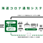 "Hokkaido introduced the system developed by Crypton Future Media as ""Coronavirus Alert System"""