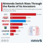 Nintendo Switch 任天堂の据置型ゲーム機史上2番目の販売記録に