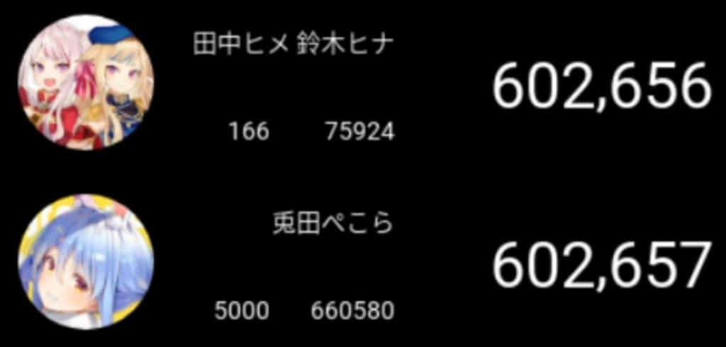 兎田ぺこら YouTubeチャンネル登録者数が60万人を突破 ホロライブでは4人目