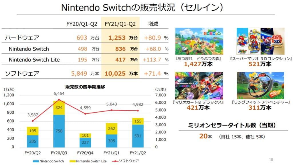任天堂 2021年3月期連結業績予想を上方修正 Nintendo Switchは2400万台を予想