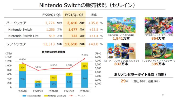 任天堂 2021年3月期連結業績予想を再度上方修正 Nintendo Switchは2650万台目標に